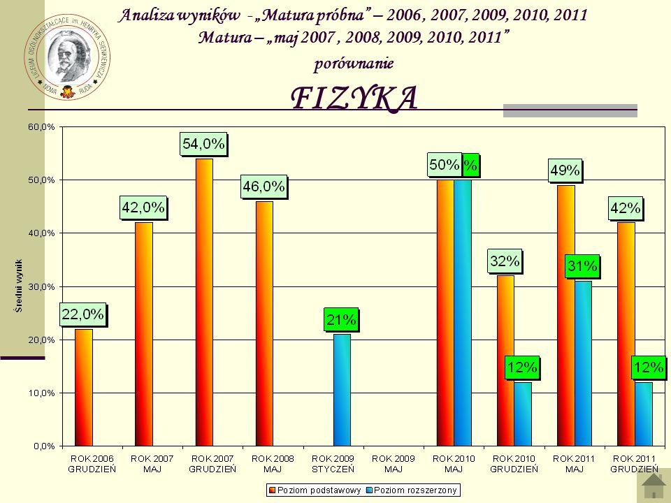 Analiza wyników - Matura próbna – 2006, 2007, 2009, 2010, 2011 Matura – maj 2007, 2008, 2009, 2010, 2011 porównanie FIZYKA