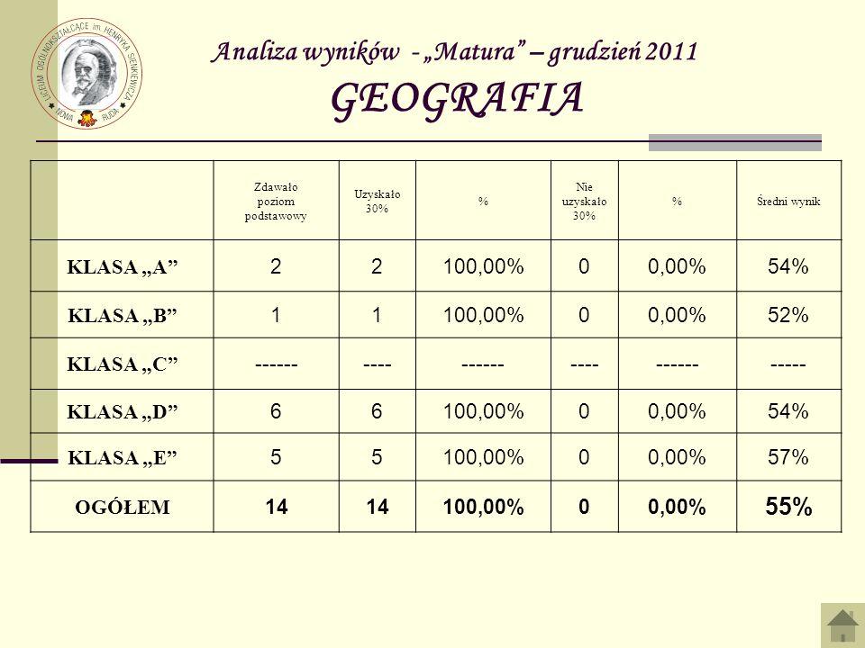 Analiza wyników - Matura – grudzień 2011 GEOGRAFIA Zdawało poziom podstawowy Uzyskało 30% % Nie uzyskało 30% %Średni wynik KLASA A 22100,00%00,00%54% KLASA B 11100,00%00,00%52% KLASA C ------------------------------- KLASA D 66100,00%00,00%54% KLASA E 55100,00%00,00%57% OGÓŁEM 14 100,00%00,00% 55%