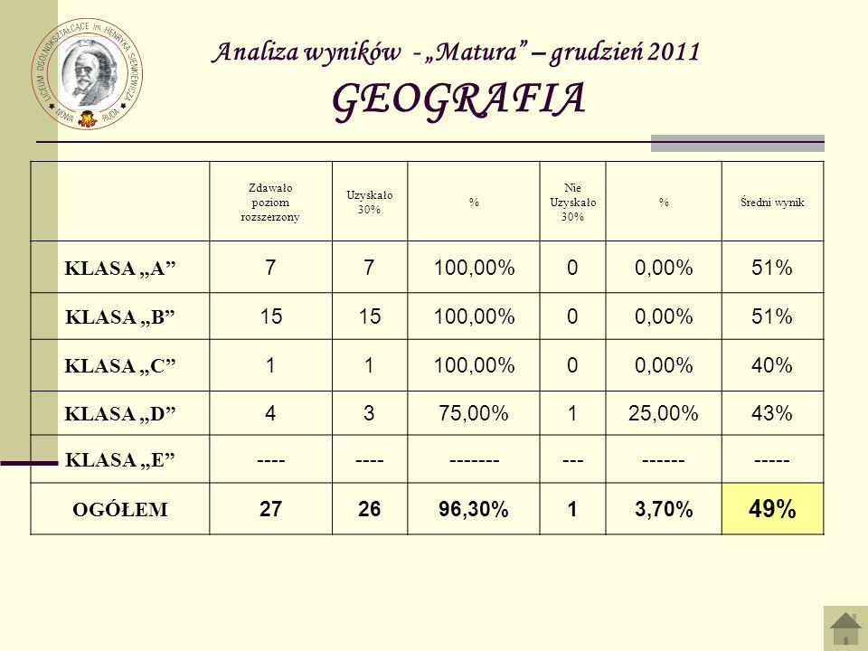 Analiza wyników - Matura – grudzień 2011 GEOGRAFIA Zdawało poziom rozszerzony Uzyskało 30% % Nie Uzyskało 30% %Średni wynik KLASA A 77100,00%00,00%51% KLASA B 15 100,00%00,00%51% KLASA C 11100,00%00,00%40% KLASA D 4375,00%125,00%43% KLASA E ---- --------------------- OGÓŁEM 272696,30%13,70% 49%