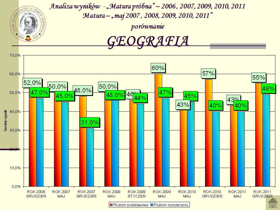 Analiza wyników - Matura próbna – 2006, 2007, 2009, 2010, 2011 Matura – maj 2007, 2008, 2009, 2010, 2011 porównanie GEOGRAFIA