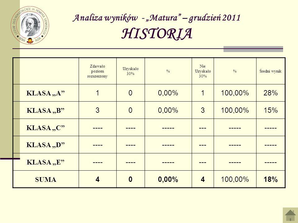 Analiza wyników - Matura – grudzień 2011 HISTORIA Zdawało poziom rozszerzony Uzyskało 30% % Nie Uzyskało 30% %Średni wynik KLASA A 100,00%1100,00%28% KLASA B 300,00%3100,00%15% KLASA C ---- ------------- KLASA D ---- ------------- KLASA E ---- ------------- SUMA 400,00%4100,00%18%