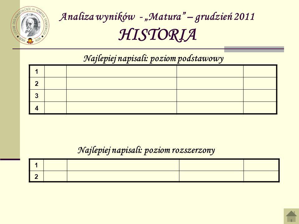 Analiza wyników - Matura – grudzień 2011 HISTORIA 1 2 3 4 Najlepiej napisali: poziom podstawowy Najlepiej napisali: poziom rozszerzony 1 2