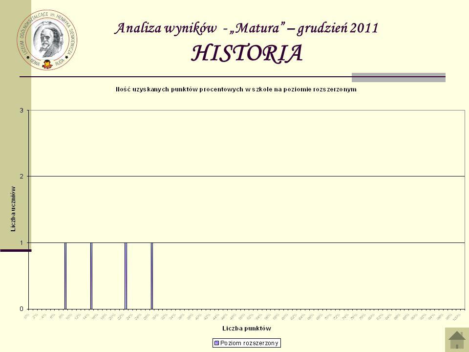 Analiza wyników - Matura – grudzień 2011 HISTORIA