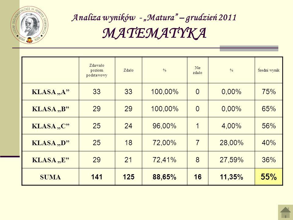 Analiza wyników - Matura – grudzień 2011 MATEMATYKA Zdawało poziom podstawowy Zdało% Nie zdało %Średni wynik KLASA A 33 100,00%00,00%75% KLASA B 29 100,00%00,00%65% KLASA C 252496,00%14,00%56% KLASA D 251872,00%728,00%40% KLASA E 292172,41%827,59%36% SUMA 14112588,65%1611,35% 55%