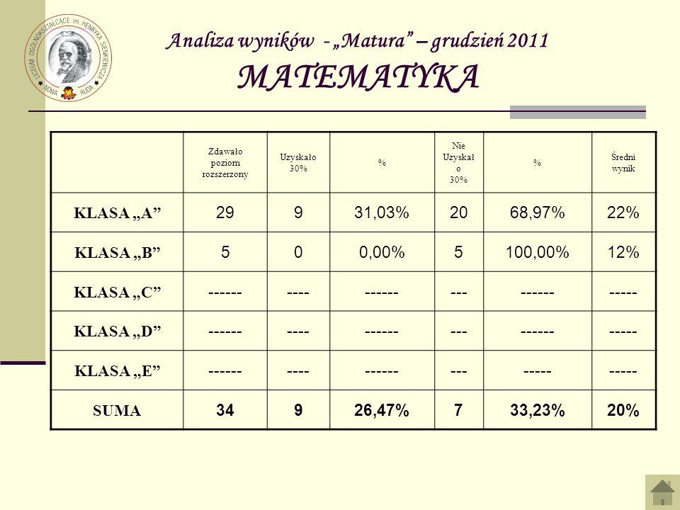 Analiza wyników - Matura – grudzień 2011 MATEMATYKA Zdawało poziom rozszerzony Uzyskało 30% % Nie Uzyskał o 30% % Średni wynik KLASA A 29931,03%2068,97%22% KLASA B 500,00%5100,00%12% KLASA C ------------------------------ KLASA D ------------------------------ KLASA E ------------------------ SUMA 34926,47%733,23%20%