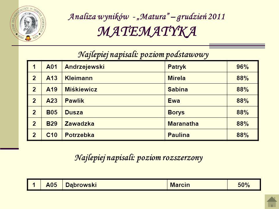Analiza wyników - Matura – grudzień 2011 MATEMATYKA 1A01AndrzejewskiPatryk96% 2A13KleimannMirela88% 2A19MiśkiewiczSabina88% 2A23PawlikEwa88% 2B05DuszaBorys88% 2B29ZawadzkaMaranatha88% 2C10PotrzebkaPaulina88% Najlepiej napisali: poziom podstawowy Najlepiej napisali: poziom rozszerzony 1A05DąbrowskiMarcin50%