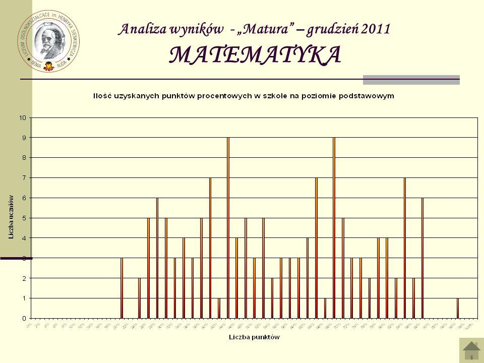 Analiza wyników - Matura – grudzień 2011 MATEMATYKA