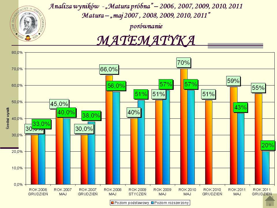 Analiza wyników - Matura próbna – 2006, 2007, 2009, 2010, 2011 Matura – maj 2007, 2008, 2009, 2010, 2011 porównanie MATEMATYKA