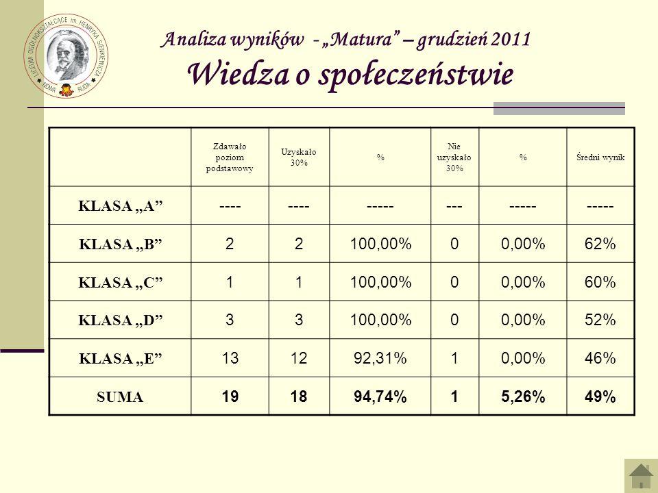 Analiza wyników - Matura – grudzień 2011 Wiedza o społeczeństwie Zdawało poziom podstawowy Uzyskało 30% % Nie uzyskało 30% %Średni wynik KLASA A ---- ------------- KLASA B 22100,00%00,00%62% KLASA C 11100,00%00,00%60% KLASA D 33100,00%00,00%52% KLASA E 131292,31%10,00%46% SUMA 191894,74%15,26%49%
