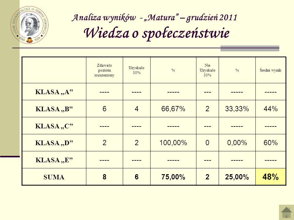 Analiza wyników - Matura – grudzień 2011 Wiedza o społeczeństwie Zdawało poziom rozszerzony Uzyskało 30% % Nie Uzyskało 30% %Średni wynik KLASA A ---- ------------- KLASA B 6466,67%233,33%44% KLASA C ---- ------------- KLASA D 22100,00%00,00%60% KLASA E ---- ------------- SUMA 8675,00%225,00% 48%