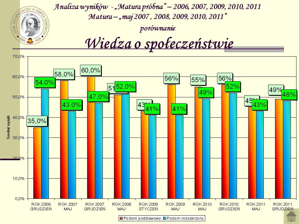 Analiza wyników - Matura próbna – 2006, 2007, 2009, 2010, 2011 Matura – maj 2007, 2008, 2009, 2010, 2011 porównanie Wiedza o społeczeństwie