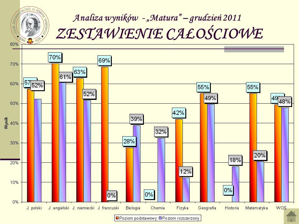 Analiza wyników - Matura – grudzień 2011 ZESTAWIENIE CAŁOŚCIOWE