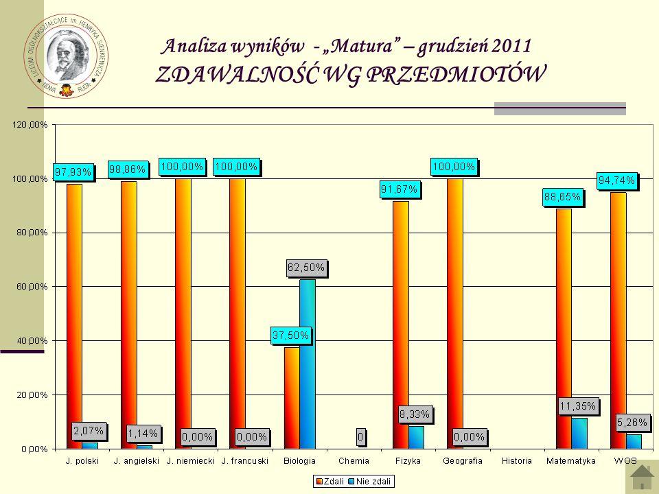 Analiza wyników - Matura – grudzień 2011 ZDAWALNOŚĆ WG PRZEDMIOTÓW