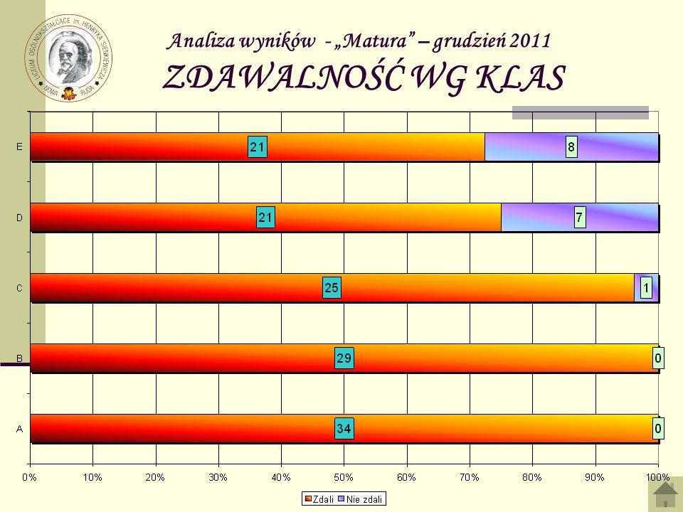 Analiza wyników - Matura – grudzień 2011 ZDAWALNOŚĆ WG KLAS