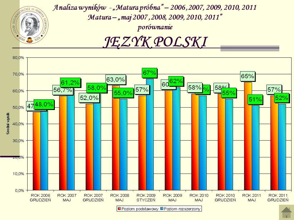 Analiza wyników - Matura próbna – 2006,2007, 2009, 2010, 2011 Matura – maj 2007,2008, 2009, 2010, 2011 porównanie JĘZYK POLSKI
