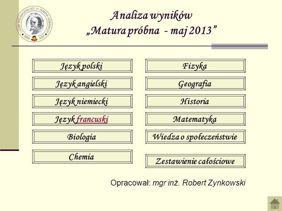 Analiza wyników - Matura – maj 2013 JĘZYK FRANCUSKI 1F18FilipAnna80% 2 3 4 Najlepiej napisali: poziom podstawowy Najlepiej napisali: poziom rozszerzony 1