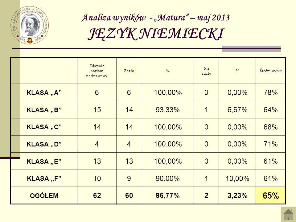 Analiza wyników - Matura – maj 2013 JĘZYK NIEMIECKI Zdawało poziom podstawowy Zdało% Nie zdało %Średni wynik KLASA A 66100,00%00,00%78% KLASA B 151493,33%16,67%64% KLASA C 14 100,00%00,00%68% KLASA D 44100,00%00,00%71% KLASA E 13 100,00%00,00%61% KLASA F 10990,00%110,00%61% OGÓŁEM 626096,77%23,23% 65%