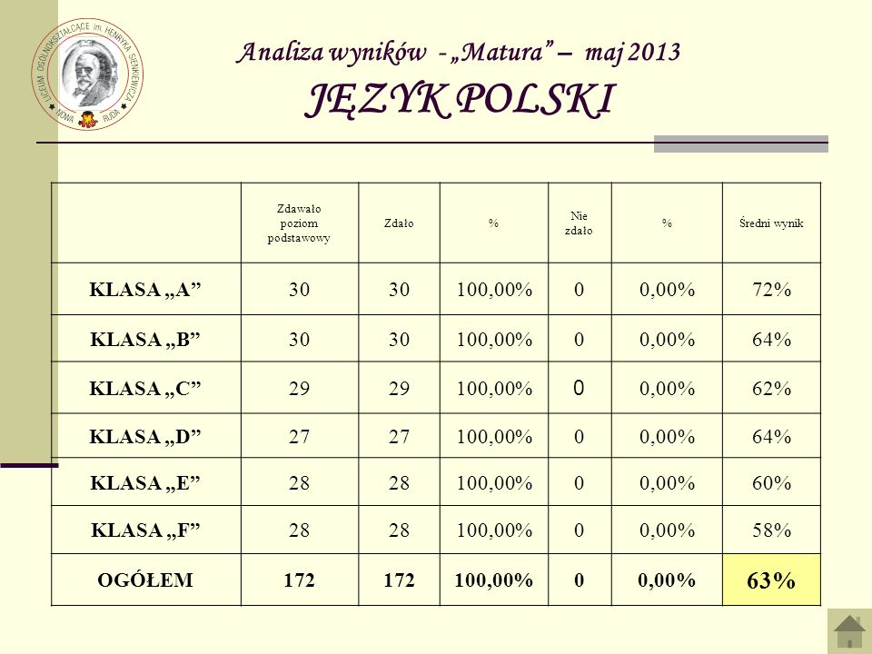 Analiza wyników - Matura – maj 2013 JĘZYK POLSKI Zdawało poziom podstawowy Zdało% Nie zdało %Średni wynik KLASA A30 100,00%00,00%72% KLASA B30 100,00%00,00%64% KLASA C29 100,00% 0 0,00%62% KLASA D27 100,00%00,00%64% KLASA E28 100,00%00,00%60% KLASA F28 100,00%00,00%58% OGÓŁEM172 100,00%00,00% 63%