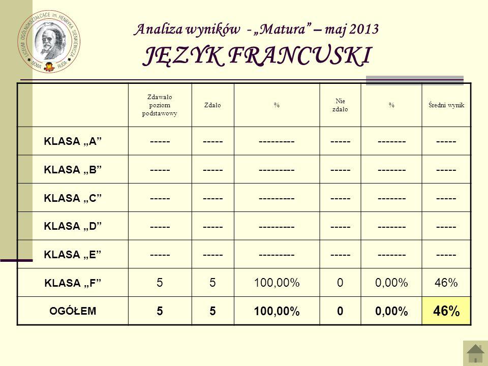 Analiza wyników - Matura – maj 2013 JĘZYK FRANCUSKI Zdawało poziom podstawowy Zdało% Nie zdało %Średni wynik KLASA A ----- -------------------------- KLASA B ----- -------------------------- KLASA C ----- -------------------------- KLASA D ----- -------------------------- KLASA E ----- -------------------------- KLASA F 55100,00%00,00%46% OGÓŁEM 55100,00%00,00% 46%
