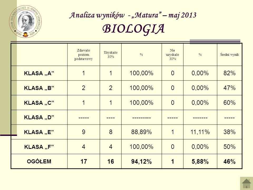 Analiza wyników - Matura – maj 2013 BIOLOGIA Zdawało poziom podstawowy Uzyskało 30% % Nie uzyskało 30% %Średni wynik KLASA A 11100,00%00,00%82% KLASA B 22100,00%00,00%47% KLASA C 11100,00%00,00%60% KLASA D ----------------------------------- KLASA E 9888,89%111,11%38% KLASA F 44100,00%00,00%50% OGÓŁEM 171694,12%15,88%46%