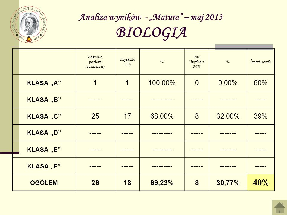Analiza wyników - Matura – maj 2013 BIOLOGIA Zdawało poziom rozszerzony Uzyskało 30% % Nie Uzyskało 30% %Średni wynik KLASA A 11100,00%00,00%60% KLASA B ----- -------------------------- KLASA C 251768,00%832,00%39% KLASA D ----- -------------------------- KLASA E ----- -------------------------- KLASA F ----- -------------------------- OGÓŁEM 261869,23%830,77% 40%