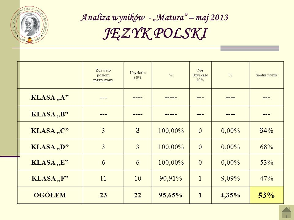 Analiza wyników - Matura – maj 2013 MATEMATYKA Zdawało poziom podstawowy Zdało% Nie zdało %Średni wynik KLASA A 30 100,00%00,00%92% KLASA B 30 100,00%00,00%75% KLASA C 292896,55%13,45%68% KLASA D 272592,59%27,41%55% KLASA E 282692,86%27,14%53% KLASA F 282692,86%27,14%46% SUMA 17216595,93%74,07% 65%