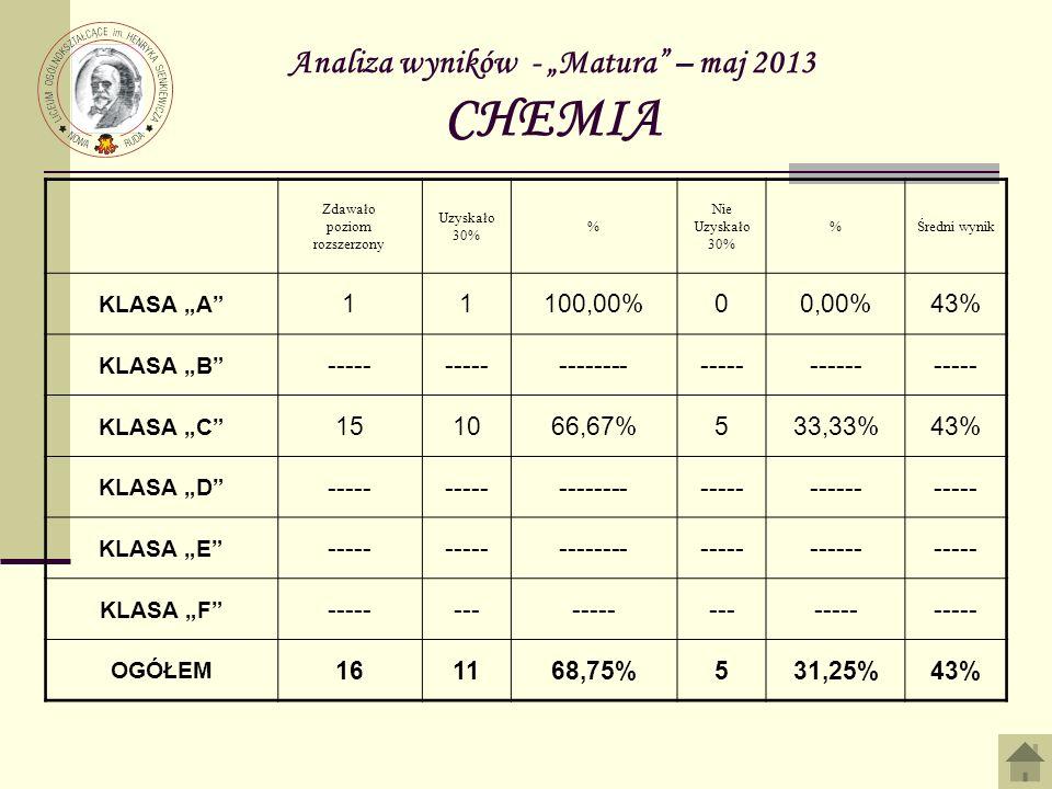 Analiza wyników - Matura – maj 2013 CHEMIA Zdawało poziom rozszerzony Uzyskało 30% % Nie Uzyskało 30% %Średni wynik KLASA A 11100,00%00,00%43% KLASA B ----- ------------------------ KLASA C 151066,67%533,33%43% KLASA D ----- ------------------------ KLASA E ----- ------------------------ KLASA F --------------------- OGÓŁEM 161168,75%531,25%43%