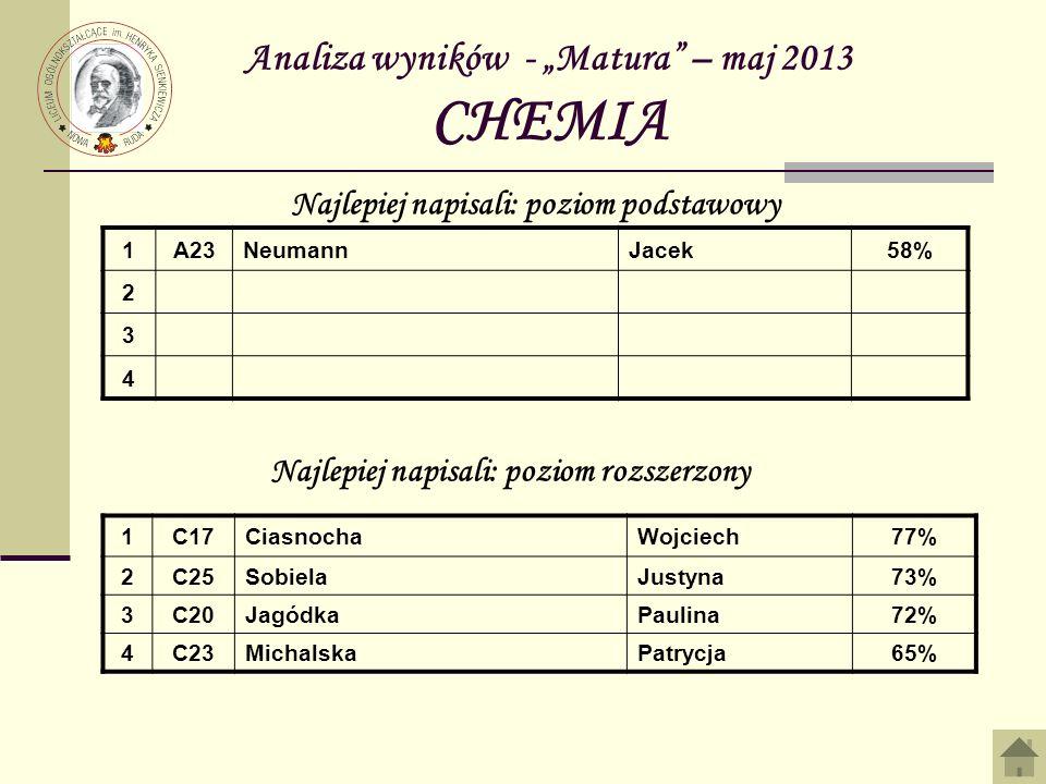 Analiza wyników - Matura – maj 2013 CHEMIA 1A23NeumannJacek58% 2 3 4 Najlepiej napisali: poziom podstawowy Najlepiej napisali: poziom rozszerzony 1C17CiasnochaWojciech77% 2C25SobielaJustyna73% 3C20JagódkaPaulina72% 4C23MichalskaPatrycja65%
