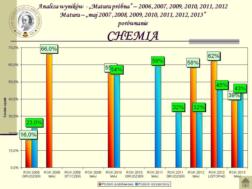 Analiza wyników - Matura próbna – 2006,2007, 2009, 2010, 2011, 2012 Matura – maj 2007,2008, 2009, 2010, 2011, 2012, 2013 porównanie CHEMIA