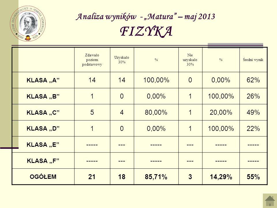 Analiza wyników - Matura – maj 2013 FIZYKA Zdawało poziom podstawowy Uzyskało 30% % Nie uzyskało 30% %Średni wynik KLASA A 14 100,00%00,00%62% KLASA B 100,00%1100,00%26% KLASA C 5480,00%120,00%49% KLASA D 100,00%1100,00%22% KLASA E --------------------- KLASA F --------------------- OGÓŁEM 211885,71%314,29%55%