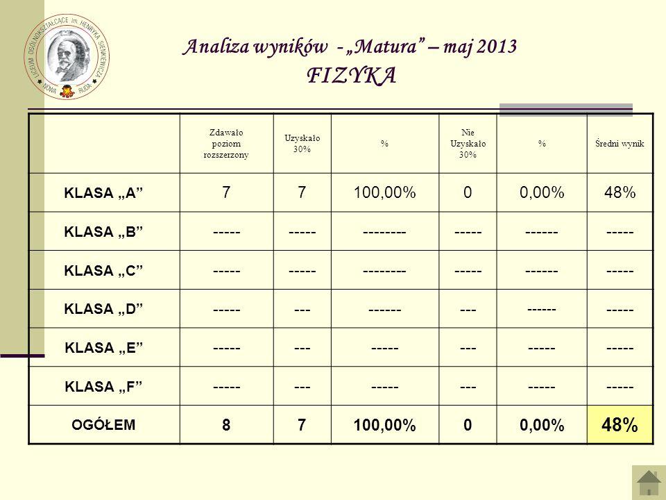 Analiza wyników - Matura – maj 2013 FIZYKA Zdawało poziom rozszerzony Uzyskało 30% % Nie Uzyskało 30% %Średni wynik KLASA A 77100,00%00,00%48% KLASA B ----- ------------------------ KLASA C ----- ------------------------ KLASA D ----------------- ------ ----- KLASA E --------------------- KLASA F --------------------- OGÓŁEM 87100,00%00,00% 48%
