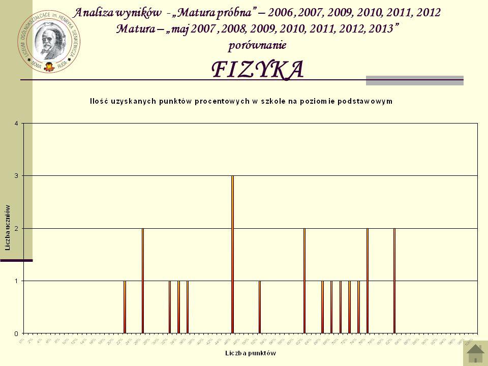 Analiza wyników - Matura próbna – 2006,2007, 2009, 2010, 2011, 2012 Matura – maj 2007,2008, 2009, 2010, 2011, 2012, 2013 porównanie FIZYKA
