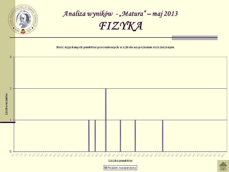 Analiza wyników - Matura – maj 2013 FIZYKA