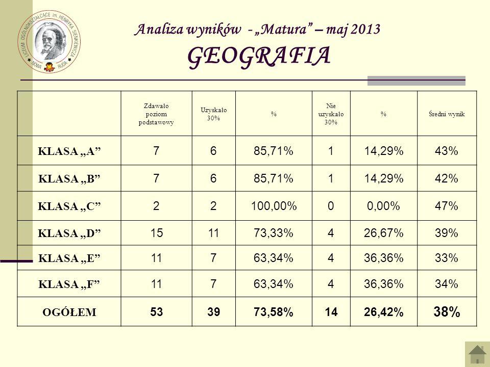Analiza wyników - Matura – maj 2013 GEOGRAFIA Zdawało poziom podstawowy Uzyskało 30% % Nie uzyskało 30% %Średni wynik KLASA A 7685,71%114,29%43% KLASA B 7685,71%114,29%42% KLASA C 22100,00%00,00%47% KLASA D 151173,33%426,67%39% KLASA E 11763,34%436,36%33% KLASA F 11763,34%436,36%34% OGÓŁEM 533973,58%1426,42% 38%