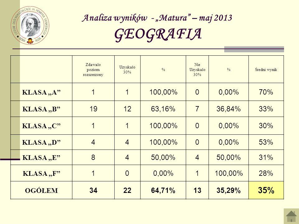 Analiza wyników - Matura – maj 2013 GEOGRAFIA Zdawało poziom rozszerzony Uzyskało 30% % Nie Uzyskało 30% %Średni wynik KLASA A 11100,00%00,00%70% KLASA B 191263,16%736,84%33% KLASA C 11100,00%00,00%30% KLASA D 44100,00%00,00%53% KLASA E 8450,00%4 31% KLASA F 100,00%1100,00%28% OGÓŁEM 342264,71%1335,29% 35%