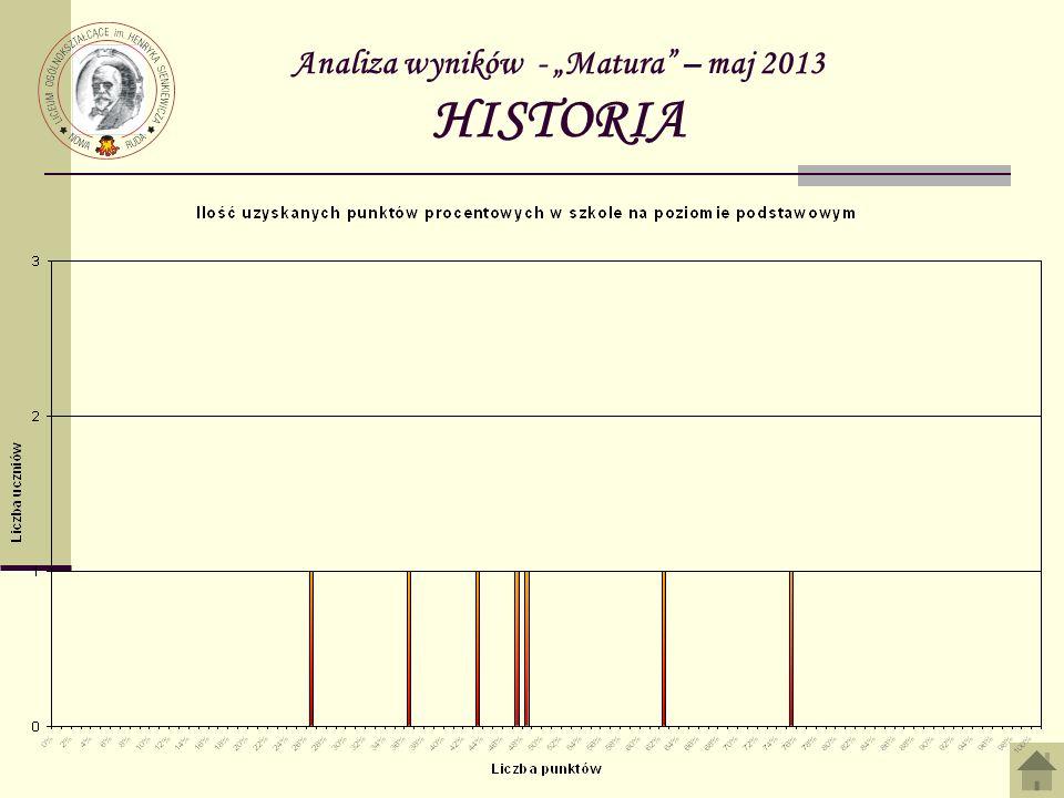Analiza wyników - Matura – maj 2013 HISTORIA