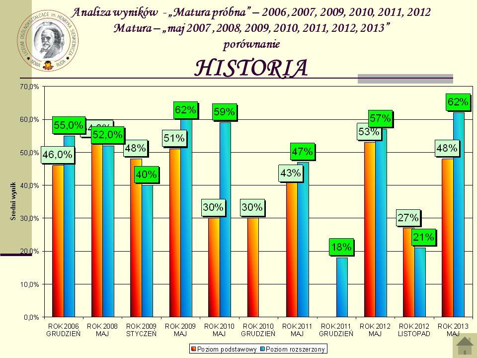 Analiza wyników - Matura próbna – 2006,2007, 2009, 2010, 2011, 2012 Matura – maj 2007,2008, 2009, 2010, 2011, 2012, 2013 porównanie HISTORIA