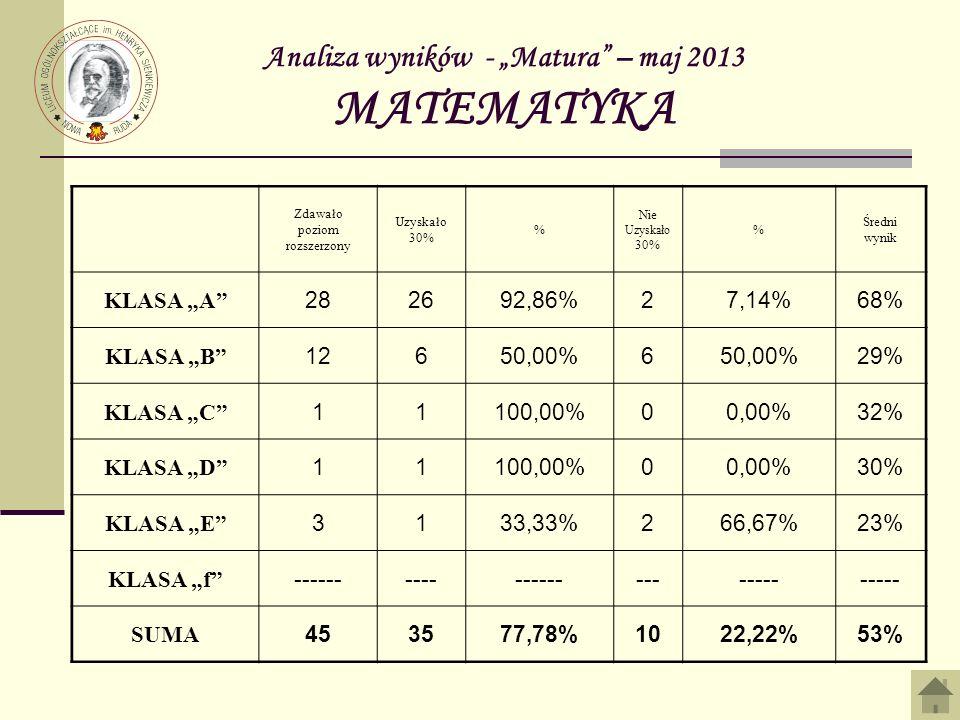 Analiza wyników - Matura – maj 2013 MATEMATYKA Zdawało poziom rozszerzony Uzyskało 30% % Nie Uzyskało 30% % Średni wynik KLASA A 282692,86%27,14%68% KLASA B 12650,00%6 29% KLASA C 11100,00%00,00%32% KLASA D 11100,00%00,00%30% KLASA E 3133,33%266,67%23% KLASA f ------------------------ SUMA 453577,78%1022,22%53%