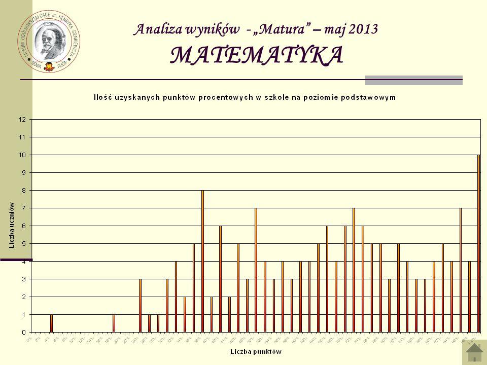 Analiza wyników - Matura – maj 2013 MATEMATYKA