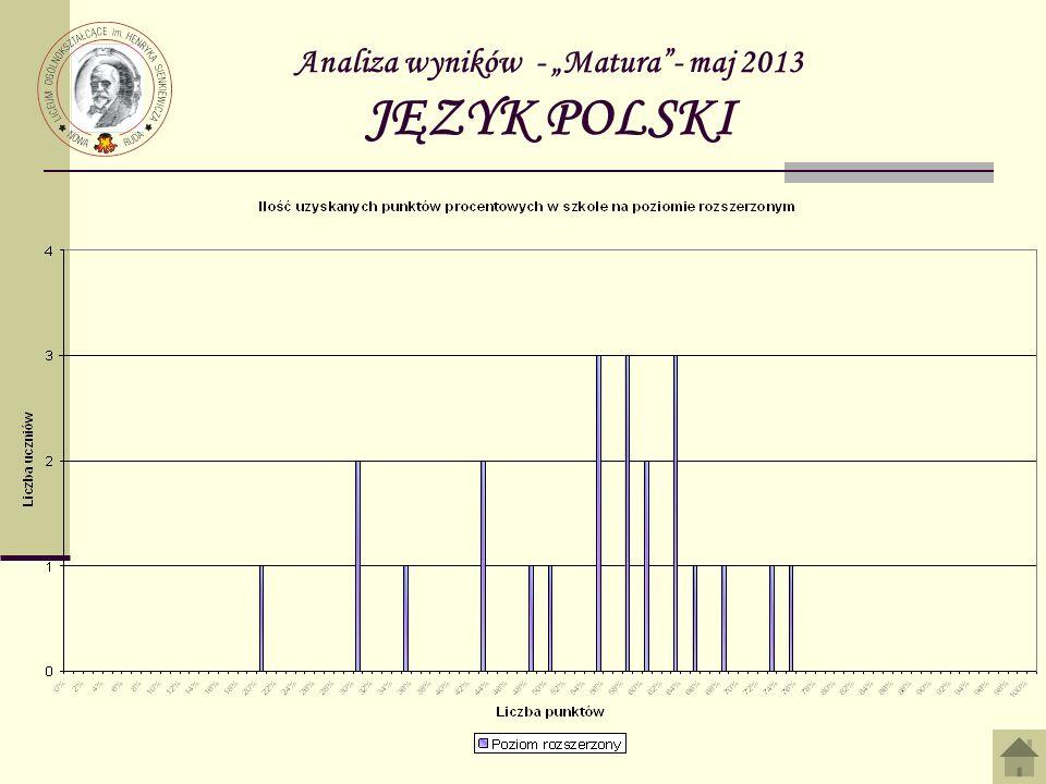 Analiza wyników - Matura – maj 2013 MATEMATYKA 1A10BanachMałgorzata96% 2A05MadejLucjan90% 2A20KowalAdrian90% 4A11GoliaszKatarzyna88% 4A28SurowiecKamil88% 6A06PiekarzDamian84% Najlepiej napisali: poziom rozszerzony