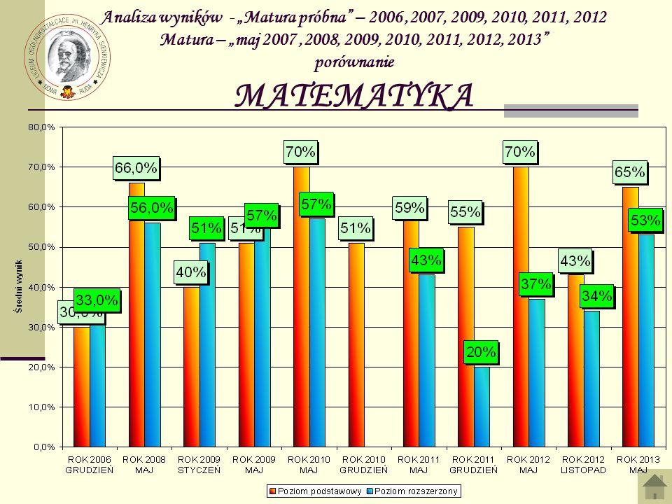 Analiza wyników - Matura próbna – 2006,2007, 2009, 2010, 2011, 2012 Matura – maj 2007,2008, 2009, 2010, 2011, 2012, 2013 porównanie MATEMATYKA