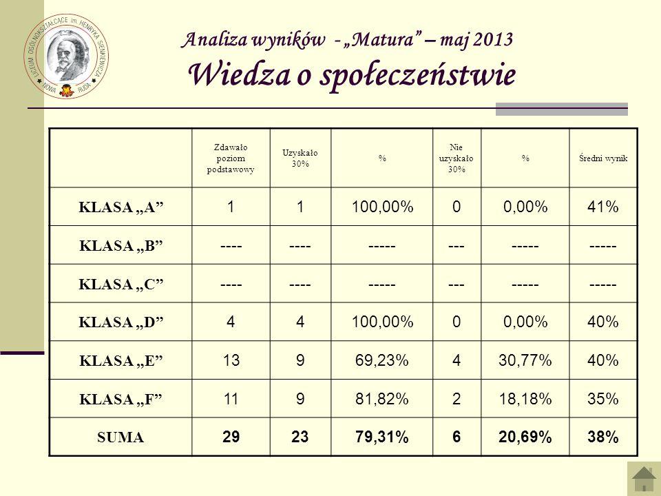 Analiza wyników - Matura – maj 2013 Wiedza o społeczeństwie Zdawało poziom podstawowy Uzyskało 30% % Nie uzyskało 30% %Średni wynik KLASA A 11100,00%00,00%41% KLASA B ---- ------------- KLASA C ---- ------------- KLASA D 44100,00%00,00%40% KLASA E 13969,23%430,77%40% KLASA F 11981,82%218,18%35% SUMA 292379,31%620,69%38%