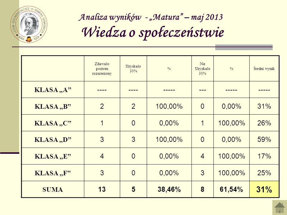 Analiza wyników - Matura – maj 2013 Wiedza o społeczeństwie Zdawało poziom rozszerzony Uzyskało 30% % Nie Uzyskało 30% %Średni wynik KLASA A ---- ------------- KLASA B 22100,00%00,00%31% KLASA C 100,00%1100,00%26% KLASA D 33100,00%00,00%59% KLASA E 400,00%4100,00%17% KLASA F 300,00%3100,00%25% SUMA 13538,46%861,54% 31%