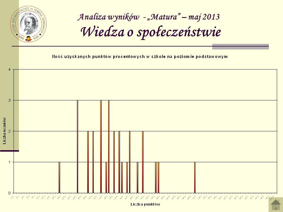 Analiza wyników - Matura – maj 2013 Wiedza o społeczeństwie