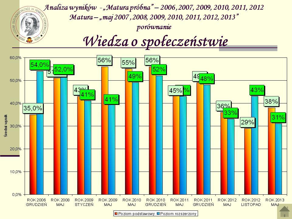 Analiza wyników - Matura próbna – 2006,2007, 2009, 2010, 2011, 2012 Matura – maj 2007,2008, 2009, 2010, 2011, 2012, 2013 porównanie Wiedza o społeczeństwie