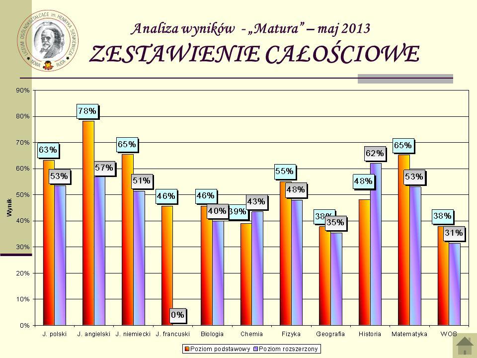 Analiza wyników - Matura – maj 2013 ZESTAWIENIE CAŁOŚCIOWE