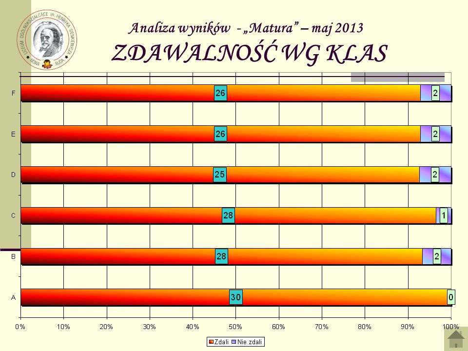 Analiza wyników - Matura – maj 2013 ZDAWALNOŚĆ WG KLAS
