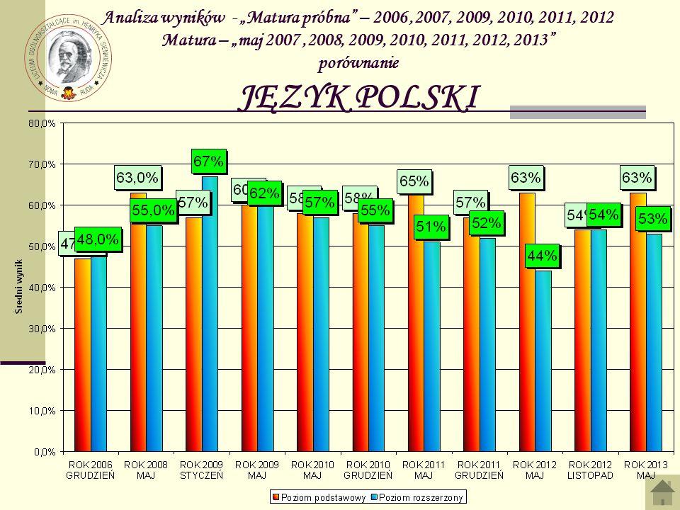 Analiza wyników - Matura – maj 2013 HISTORIA Zdawało poziom podstawowy Uzyskało 30% % Nie uzyskało 30% %Średni wynik KLASA A 11100,00%00,00%47% KLASA B ---- ------------- KLASA C ---- ------------- KLASA D ---- ------------- KLASA E 22100,00%00,00%55% KLASA F 4375,00%125,00%45% SUMA 7685,71%114,29%48%