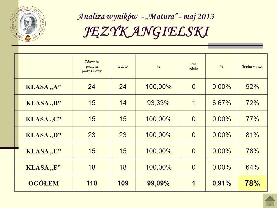Analiza wyników - Matura - maj 2013 JĘZYK ANGIELSKI Zdawało poziom podstawowy Zdało% Nie zdało %Średni wynik KLASA A 24 100,00%00,00%92% KLASA B 151493,33%16,67%72% KLASA C 15 100,00%00,00%77% KLASA D 23 100,00%00,00%81% KLASA E 15 100,00%00,00%76% KLASA F 18 100,00%00,00%64% OGÓŁEM 11010999,09%10,91% 78%