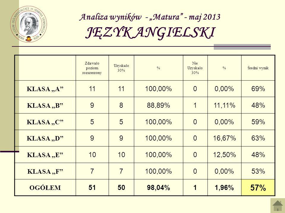 Analiza wyników - Matura - maj 2013 JĘZYK ANGIELSKI Zdawało poziom rozszerzony Uzyskało 30% % Nie Uzyskało 30% %Średni wynik KLASA A 11 100,00%00,00%69% KLASA B 9888,89%111,11%48% KLASA C 55100,00%00,00%59% KLASA D 99100,00%016,67%63% KLASA E 10 100,00%012,50%48% KLASA F 77100,00%00,00%53% OGÓŁEM 515098,04%11,96% 57%